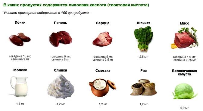 В каких продуктах содержится липоевая кислота.
